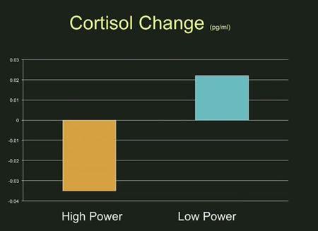 Selbstbewusstsein steigern, aber wie - Cortisol