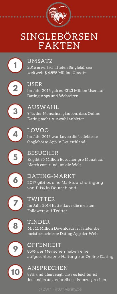 Singlebörsen apps vergleich [PUNIQRANDLINE-(au-dating-names.txt) 60