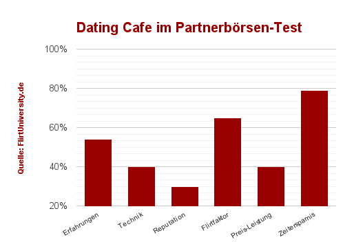 Beste dating-site für 40+
