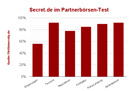 secret.de bewertung