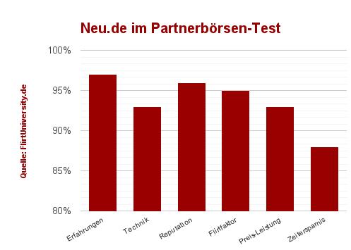 Neu.de Singboerse im Test - der Erfahrungsvergleich für Alleinstehende