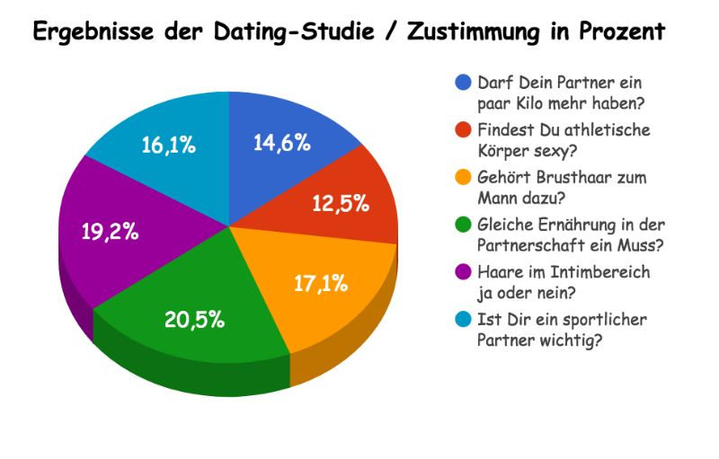 Dating Studie Jaumo - Was moegen Singles